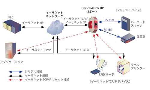 DeviceMaster UP - IBS Japan株...